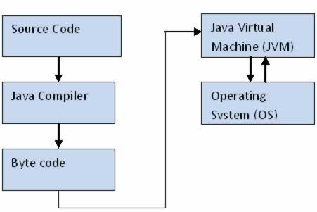 Java architecture for Architecture java