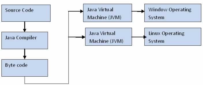 It Blog Collection  Java Architecture