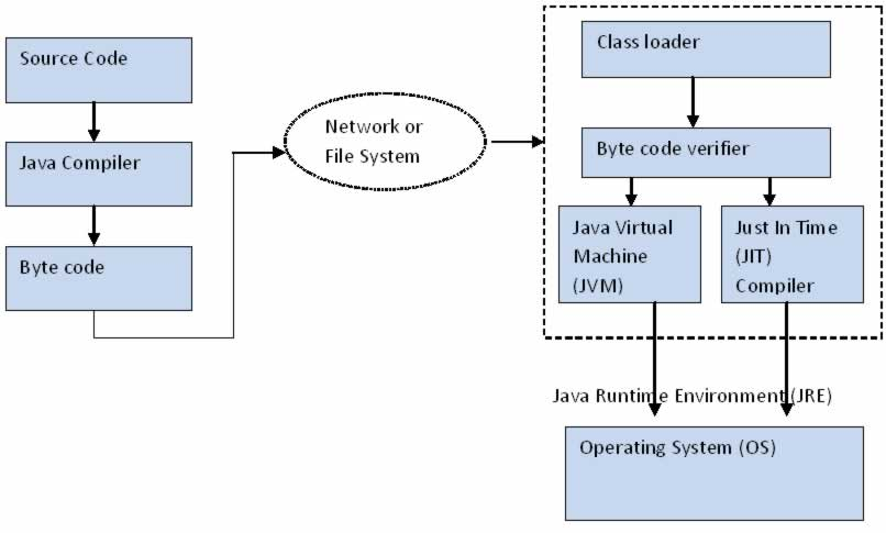 java architecture rh careerbless com process flow chart javascript how to draw process flow diagram in javascript