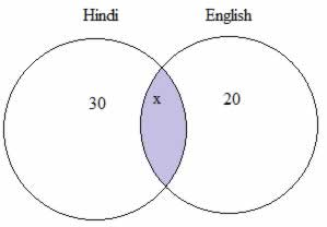 Aptitude question on venn diagram vatozozdevelopment aptitude question on venn diagram number puzzles gkseries ssc reasoning pinterest ccuart Image collections