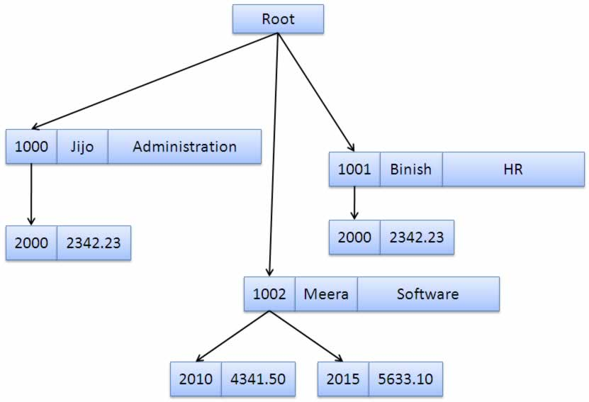 Example for Record based data model – Hierarchical data model