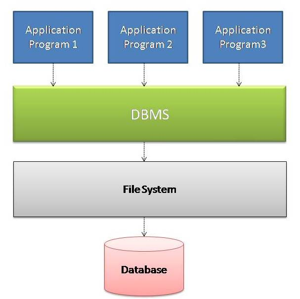 General Block Diagram - DBMS