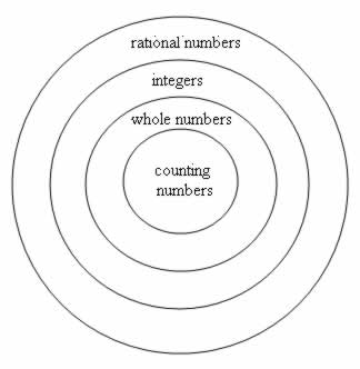 Counting Numbers (Natural numbers),Whole Numbers, Integers, Rational Numbers