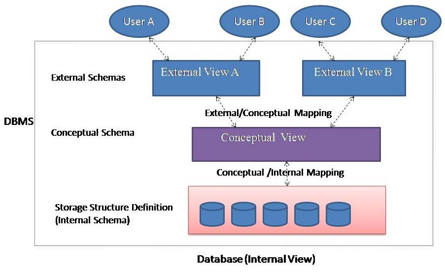 Introduction to database technology and dbms detailed system architecture ccuart Choice Image